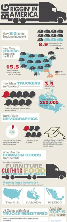 Infographic: The U.S. Trucking Industry