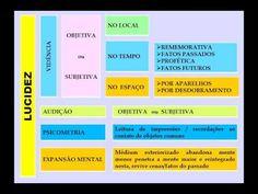 Espiritismo   C M # Aula 08 # Sensibilidade Individual