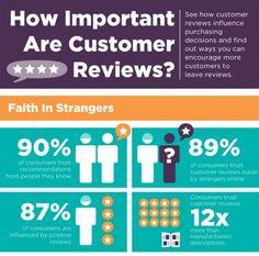 E-Commerce: Wieso Kundenmeinungen und Bewertungen so wichtig sind [Infografik]