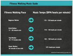 Find the best fitness walking music for your walking pace. Select your speed and choose songs that fall into the corresponding tempo range.