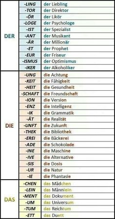 Der die das; Word-endings which tell the speaker/reader which article to use