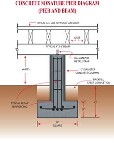 wall section of pier and beam structure - Google Search