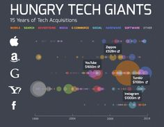 Visualizing 15 Years Of Acquisitions By Apple, Google, Yahoo, Amazon, And Facebook.  Apple – Anobit ($390 million), AuthenTec ($356 million) Amazon – Zappos ($900 million), Kiva Systems ($775 million) Google – Motorola Mobility ($12.5 billion), Nest ($3.2 billion), DoubleClick ($3.1 billion), YouTube ($1.65 billion) Yahoo – Broadcast.com ($5 billion), Overture ($1.83 billion), Tumblr ($1.1 billion) Facebook – WhatsApp ($19 billion), Instagram ($1 billion, closed at $715 million)