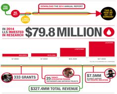 In #2014, LLS invested $79.8 million in research! See our annual report here: http://www.lls.org/aboutlls/financialinformation/annualreports/ #Raise4LLS #SomedayIsToday #bloodcancer