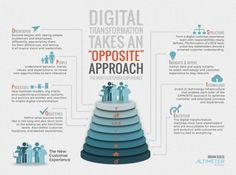 """8 Success Factors of Digital Transformation Take the Opposite approach to Digital Transformation """"The one constant of change is that it's always for someone else. Marketing Automation, The Marketing, Digital Marketing, Media Marketing, Disruptive Technology, Digital Technology, Technology News, Types Of Innovation, Pakistan Independence"""
