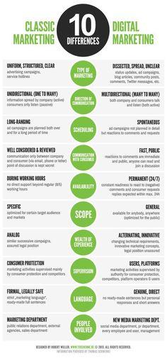 Classic Marketing vs Digital Marketing