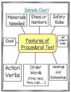 Success criteria procedural writing pinteres a sample of a procedural writing anchor chart available in the my procedural writing unit fandeluxe Images