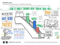 Live Drawing SXSW: How to Harvest Consumer Intent from the Social Web