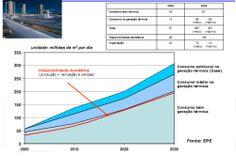 Engenharia Compartilhada - GÁS NATURAL - Produção versus consumo, com simulação de uso em geração térmica., fonte EPE. ENGEFROM ENGENHARIA - www.engefrom.eng.br