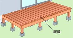 ウッドデッキの構造床板