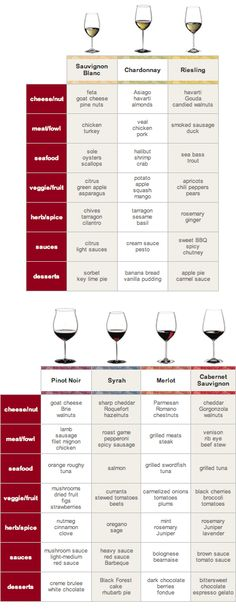 Classic food & wine pairings.