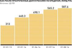 Динамика просроченных долгов россиян по кредитам