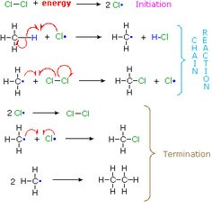 Reaction | Types, Chemical Reactivity Organic Chemistry Reactions, Functional Group, Chemistry Lessons, Science And Nature, Teaching, Education, School, Mental Health, Lab