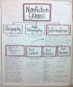 non fiction anchor Hello Literacy: Informational Literacy Unit - Post Revised Genre Anchor Charts, Reading Anchor Charts, Communication Orale, Reading Strategies, Reading Comprehension, Reading Genres, Reading Resources, Reading Skills, Library Activities