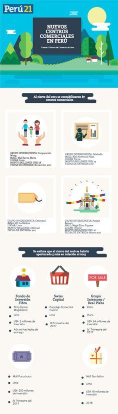 ¿Cuántos centros comerciales se inaugurarán este año en el país? | Economía | Peru21