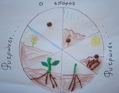 Οκτώβρης ξανά κι ο σπόρος ξεκινά...      Σπόροι μικροί, σπόροι μεγάλοι, σπόροι που τρώγονται, σπόροι που δεν τρώγονται, σπόροι που φυτεύον... Autumn Crafts, Spring Flowers, Kindergarten, Crafts For Kids, Preschool, Classroom, Bread, Spring, Biology