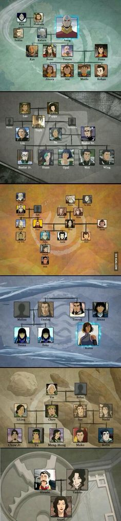 Avatar characters bloodlines
