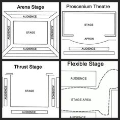 Just for reference  - different types of stage - Google Search