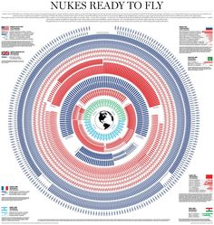 Every Nuclear Weapon in the World