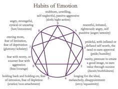 4dffbeb1dd861a39921ca4b9d72438ec emotion psychology lifehacking 170 best enneagram diagrams images on pinterest in 2018 psicologia