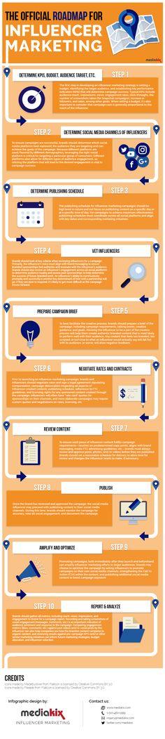 influencer marketing guide steps