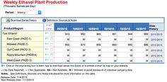 Etanolo, vola la produzione negli States - Materie Prime - Commoditiestrading