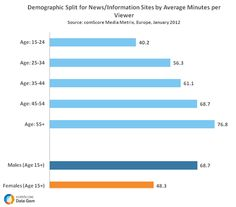 European Engagement with News/Information Sites Ascends with Age