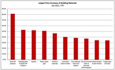 Building Costs, Building A House, Steel Mill, Price Increase, Wood Windows, Real Estate News, Building Materials, Concrete, Wooden Window Boxes