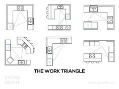 """The """"Work Triangle"""" connects the 3 fundamental workstations of the #kitchen-- the sink, the range, and the fridge. To ensure maximum efficiency, the distance between each area should not be less than 4 feet but not more than 9 feet. The sum of all 3 sides of the triangle should be between 13 feet and 26 feet. If the #worktriangle perimeter is too small, it can make the kitchen feel cramped. On the other hand, if it's too large, it can make movements a hassle."""