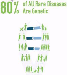 Rare Disease: CADASIL