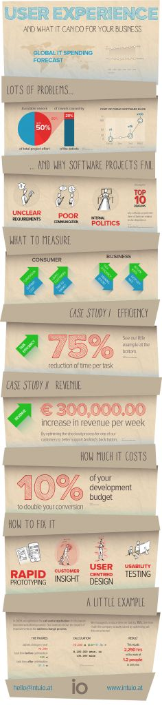 Check out our new infographic: What User Experience is good for, and what it can do for you to become more profitable and efficient, plus some real-life figures from our projects! #ux #revenue #efficiency #infographic