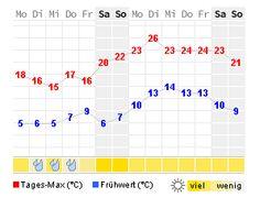 Wetter vom 02.05.2016 bis 15.05.2016