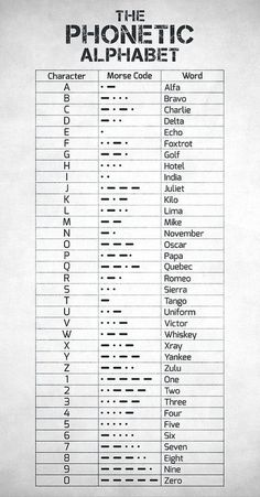Alphabet Code, Nato Phonetic Alphabet, Sign Language Alphabet, Alphabet Symbols, Alphabet Art, Braille Alphabet, Sign Language Words, Alphabet Signs, Spanish Alphabet
