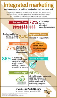 Integrated Marketing Infographic