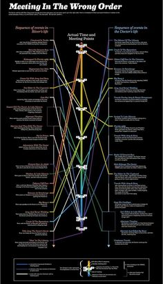 River Song/The Doctor timeline. It's a tiny bit helpful.. also makes you wonder who had that much time.