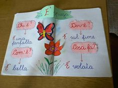 Avoid 3 Negative Approaches to Learning Italian Italian Grammar, Italian Language, Teaching Reading, Teaching Kids, Italian Lessons, Learning Italian, My Teacher, Kids Education, Primary School
