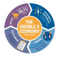 The Double X Exonomy- Walmart  Saïd Business School to lead study into the effectiveness of Walmart's 'Empowering Women Together' initiative Walmart has commissioned an independent, global study into the effectiveness of its Empowering Women Together initiative (EWT) from a team of researchers led by Professor Linda Scott at Saїd Business School, University of Oxford.