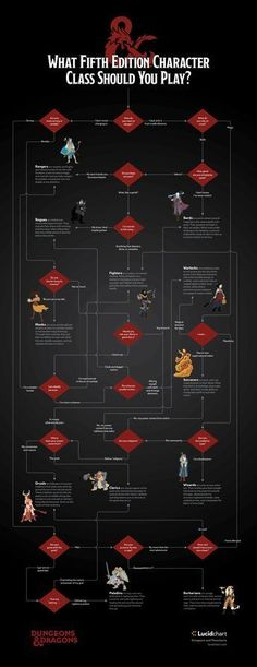 [Dungeons and Dragons flowchart] Which 5e Character Class Should You Play? | Lucidchart