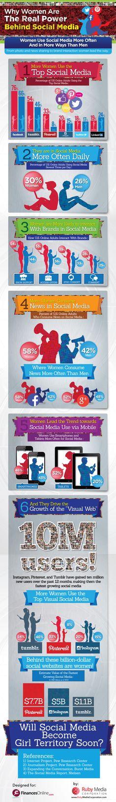 Por qué las mujeres son el verdadero poder detrás de las redes sociales. Infografía en inglés. Título original: Why Women Are The Real Power Behind Social Media. #CommunityManager
