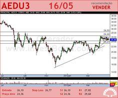 ANHANGUERA - AEDU3 - 16/05/2012 #AEDU3 #analises #bovespa