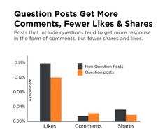 7 powerful Facebook statistics you should know for a more engaging Facebook page