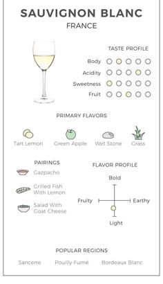 The VinePair Illustrated Guide to Sauvignon Blanc from France - Here's everything you need to know about pairing and experiencing the aromas of Sauvignon Blanc. Homebrew Recipes, Wine Recipes, Wine Chart, Chateauneuf Du Pape, Chenin Blanc, Goat Cheese Salad, Wine Parties, Wine Cheese, Sauvignon Blanc
