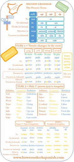FREE self-learn LESSON Spanish present tense regular and irregulars together