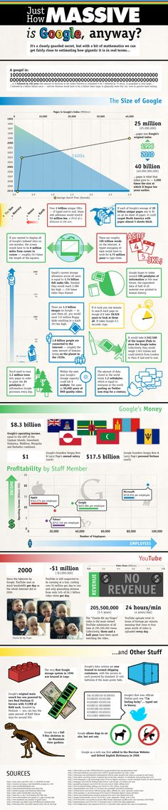 Just how massive is Google anyway? #infographic