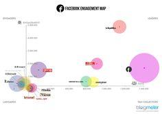 Social Media e Quotidiani, ecco come si comportano i giornali online