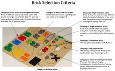 Seriousplaypro.com active forum and blogs about LSP Brick Selection Criteria for Lego Serious Play sessions - by Robert Rasmussen