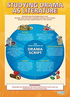 Studying Drama as Literature Poster
