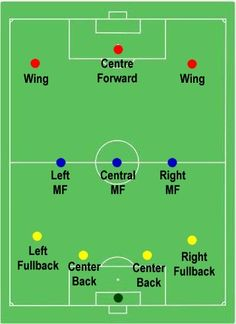 3 5 2 soccer formation google search soccer pinterest 4 3 3 soccer formation google search fandeluxe Gallery