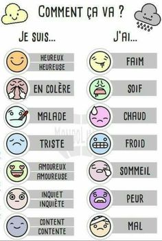 Learning French, French Teaching Resources, French Language Learning, French Classroom Decor, French Adjectives, French Verbs, French Phrases, French Grammar, French Quotes