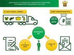 Челябинские таможенники пресекли ввоз в Россию 11,5 тонн контрафактной и немаркированной продукции